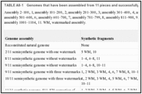 TABLE A8-1. Genomes that have been assembled from 11 pieces and successfully transplanted.