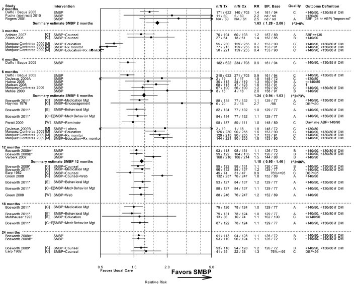 Figure 4, Forest plot, with meta-analyses, of relative risk