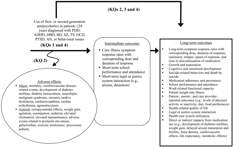 Figure 1 is an analytic framework that depicts the structure used to address the key questions for evaluating the effectiveness of first- and second-generation antipsychotics in children and young adults (≤24 years of age). The framework provides information on the patient population of interest, interventions, intermediate outcomes, long-term outcomes, and adverse effects. The population of interest is patients 24 years of age or younger with pervasive developmental disorders, ADHD, disruptive behavior disorders, bipolar disorder, schizophrenia, Tourette syndrome, obsessive-compulsive disorder, post-traumatic stress disorder, anorexia nervosa, or behavioral symptoms that were treated with FGAs or SGAs. The intermediate outcome measures are core illness symptoms and response rates, with corresponding dose and duration of response. The long-term outcomes include: long-term symptom response rates, duration of response, remission, relapse, speed of response, time to discontinuation of medication, growth and maturation, cognitive and emotional development, suicide-related behaviors, medication adherence and persistence, school performance and attendance, work-related functional capacity, patient insight into illness, patient-, parent-, and care provider–reported outcomes, health-related quality of life, legal and justice system interaction, and health care system utilization. For adverse effects, we examined data on overall and specific adverse events, withdrawals and time to withdrawals due to adverse events, and persistence and reversibility of adverse events.