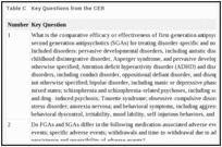 Table C. Key Questions from the CER.