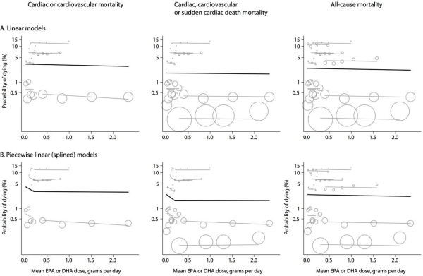 The figure has 6 panels, arranged in 3 columns and 2 rows. Each panel is a meta-regression plot showing the relationship between the probability of dying and the mean EPA or DHA intake in grams per day in the various intake groups of prospective cohort studies. The three columns of panels correspond to alternative definitions of mortality: Cardiac or cardiovascular mortality on the left; cardiac, cardiovascular or sudden cardiac death mortality in the middle; and all-cause mortality on the right. The upper row shows dose-response meta-regressions assuming a linear dose response relationship throughout the range of mean intakes of EPA or DHA. The lower row shows corresponding meta-regressions assuming different linear relationships with mean dose above or below a threshold of 0.20 grams per day. The linear models in the top row and the spline model for all cause mortality (bottom row on the right) show no evidence of association between mean EPA or DHA intake and the probability of death. However, the splined models for cardiac or cardiovascular mortality (bottom row on the left), and cardiac, cardiovascular mortality or sudden cardiac death mortality (bottom row on the right) are consistent with a decreasing probability of death for mean intakes of EPA or DHA up to 0.20 grams per day, with no further effect on the risk of mortality for higher mean intakes.