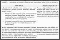 TABLE 5.1. Relevance of Trends in Science and Technology to the BWC: An Article-by Article Summary.