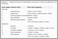 TABLE 6-1. Themes and Genres of the Movies Discussed in Griep's and Mikasen's Book ReAction! Chemistry in the Movies.