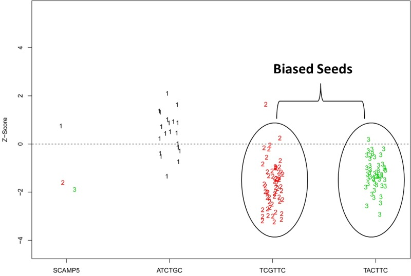 Figure 10 Screening A Large Library Of Non Pooled SiRNAs Enables Determination