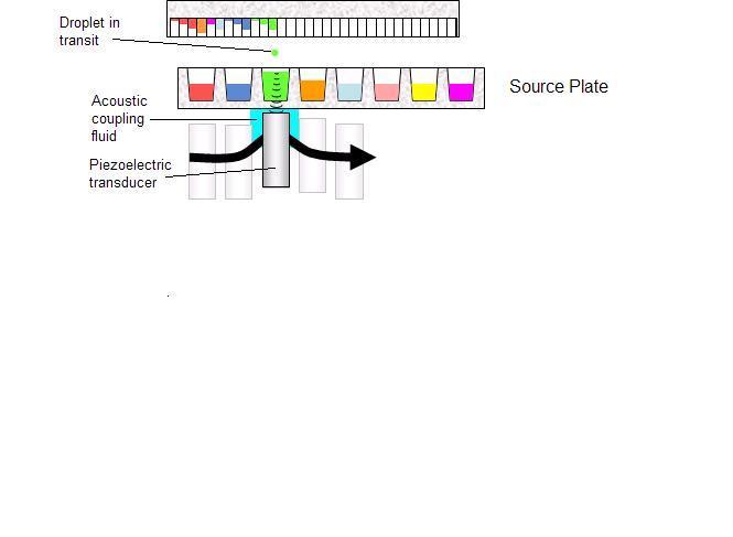 Figure 28: [Simplified Acoustic Dispense, Source http://en