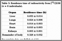 Table 3: Residence time of radioactivity from [11C]GSK931145 in various organs of humans (n = 8 individuals)