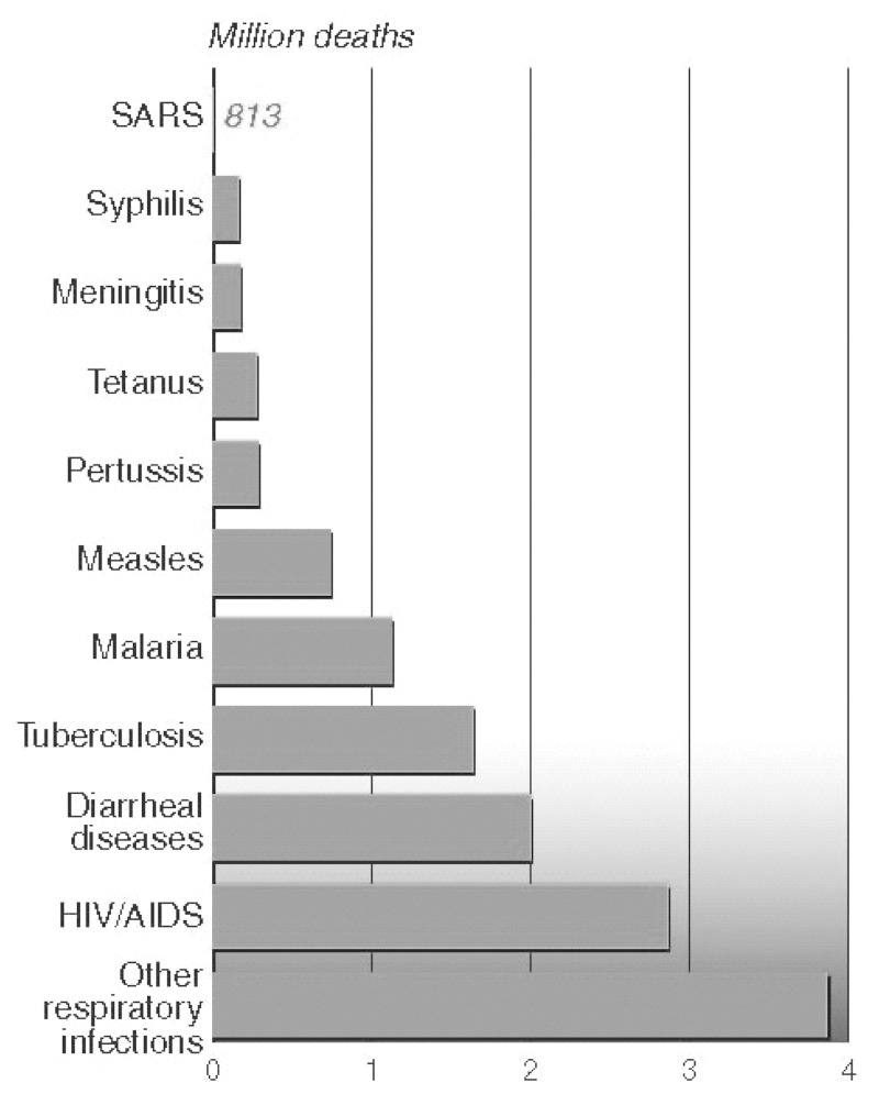 FIGURE 5-8. Comparative worldwide mortality of infectious diseases.a.
