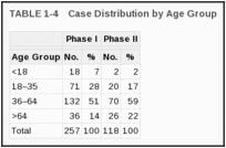 TABLE 1-4. Case Distribution by Age Group.