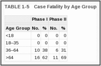 TABLE 1-5. Case Fatality by Age Group.