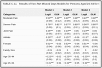 TABLE C-11. Results of Two-Part Missed Days Models for Persons Aged 24–64 for Selected Pain Conditions.