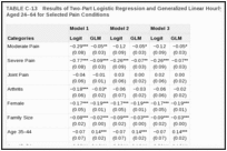 TABLE C-13. Results of Two-Part Logistic Regression and Generalized Linear Hourly Wages Models for Adults Aged 24–64 for Selected Pain Conditions.