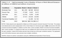 TABLE C-17. Total Incremental Costs of Number of Hours of Work Missed Because of Selected Pain Conditions (in millions of US$2010 and millions of persons).