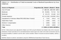 TABLE C-6. Distribution of Total Incremental Costs of Medical Expenditures by Source of Payment (in millions of US$2010).