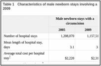 Circumcisions Performed in U S  Community Hospitals, 2009