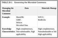 TABLE 20-1. Governing the Microbial Commons.