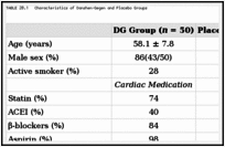 TABLE 20.1. Characteristics of Danshen–Gegen and Placebo Groups.