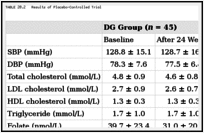 TABLE 20.2. Results of Placebo-Controlled Trial.