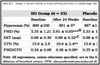 TABLE 20.3. Changes in Vascular Profiles as Primary Efficacy End Points in a Danshen–Gegen (DG) Trial.