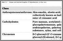 TABLE 3.1. Classes and Selected Examples of Phytochemicals in Aloe vera.