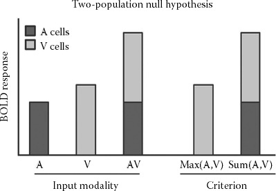 FIGURE 8.2. Criteria for assessing multisensory interactions in neuronal populations.