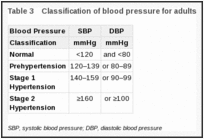 Classification of blood pressure the seventh report of the joint classification of blood pressure fandeluxe Image collections