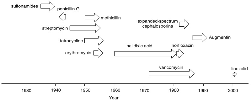 FIGURE 6-1. Resistance to antibiotics develops rapidly.