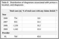 Proton beam radiotherapy in the U S  Medicare population