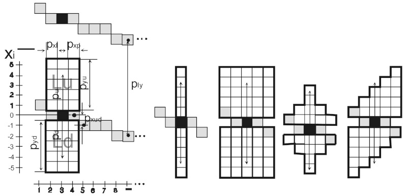 Fig 3 49 demonstrative diagram of pixels arrangement in the 3 49demonstrative diagram of pixels arrangement in the analysis of operation of the modified active contour method and examples of analysis area ccuart Choice Image