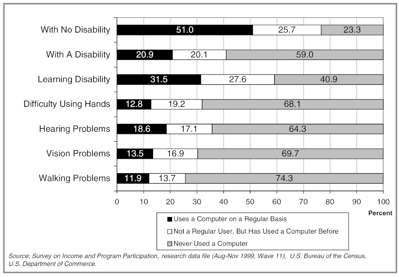 FIGURE 6-4. Personal computer use by disability status, 1999.