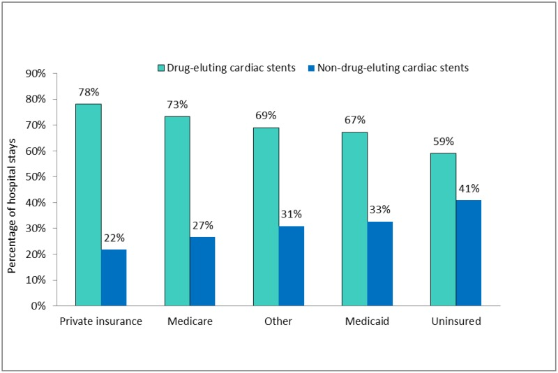 Figure 2. Percentage of Hospital Stays with Cardiac Stent Procedures by Payer, 2009*. Bar chart; Percentage of hospital stays; Private insurance; Drug-eluting cardiac stents, 78%; Non-drug-eluting cardiac stents, 22%; Percentage of hospital stays; Medicare; Drug-eluting cardiac stents, 73%; Non-drug-eluting cardiac stents, 27%; Percentage of hospital stays; Other; Drug-eluting cardiac stents, 69%; Non-drug-eluting cardiac stents, 31%; Percentage of hospital stays; Medicaid; Drug-eluting cardiac stents, 67%; Non-drug-eluting cardiac stents, 33%; Percentage of hospital stays; Uninsured; Drug-eluting cardiac stents, 59%; Non-drug-eluting cardiac stents, 41%; *Based on all-listed procedure. Source: AHRQ, Center for Delivery, Organization, and Markets, Healthcare Cost and Utilization Project, Nationwide Inpatient Sample, 2009