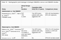Table 18. Radiographic joint damage in biologic DMARDs versus oral DMARD studies.