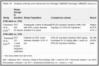 Table 19. Disease activity and remission for biologic DMARD+biologic DMARD versus biologic DMARD studies.