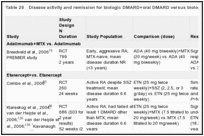 Table 20. Disease activity and remission for biologic DMARD+oral DMARD versus biologic DMARD studies.