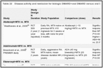 Table 22. Disease activity and remission for biologic DMARD+oral DMARD versus oral DMARD.