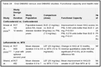 Table 28. Oral DMARD versus oral DMARD studies: Functional capacity and health-related quality-of-life outcomes.