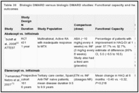 Table 30. Biologic DMARD versus biologic DMARD studies: Functional capacity and health-related quality-of-life outcomes.