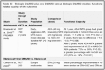 Table 33. Biologic DMARD plus oral DMARD versus biologic DMARD studies: functional capacity and health-related quality-of-life outcomes.