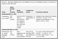 Table 34. Biologic DMARD plus oral DMARD versus oral DMARD studies: Functional capacity and health-related quality-of-life outcomes.