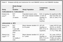 Table 9. Disease activity and remission for oral DMARD versus oral DMARD studies.