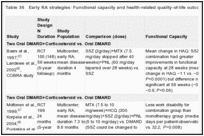 Table 36. Early RA strategies: Functional capacity and health-related quality-of-life outcomes.