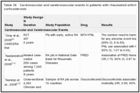 Table 38. Cardiovascular and cerebrovascular events in patients with rheumatoid arthritis treated with corticosteroids.