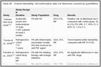 Table 49. Overall tolerability: discontinuation data not otherwise covered by quantitative analyses.