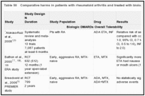 Table 50. Comparative harms in patients with rheumatoid arthritis and treated with biologic DMARDs.