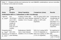 Table 11. Disease activity and remission for oral DMARD combinations versus monotherapy or combinations with or without corticosteroid studies.