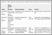 Table 56. Other specific adverse events in patients with rheumatoid arthritis and treated with biologic DMARDs.