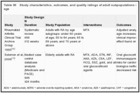Table 59. Study characteristics, outcomes, and quality ratings of adult subpopulations with rheumatoid arthritis: By age.