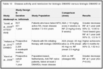Table 13. Disease activity and remission for biologic DMARD versus biologic DMARD studies.