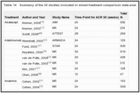 Table 14. Summary of the 30 studies included in mixed treatment comparison meta-analysis.