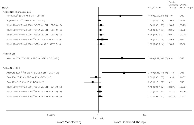 This figure shows the effect size for each study in a forest plot for all monotherapy vs combined therapy studies for the outcome of response for other antidepressants and non-pharmacological agents. All studies show a relative risk that crosses 1 (no difference) between groups.