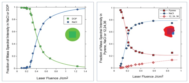 Two graphs showing the fraction of mass spectral intensity for two different NaCl particles as a function of depth (as measured by laser fluence in J/cm2). One particle is covered with DOP (dioctyl phthalate) and the other is covered with pyrene